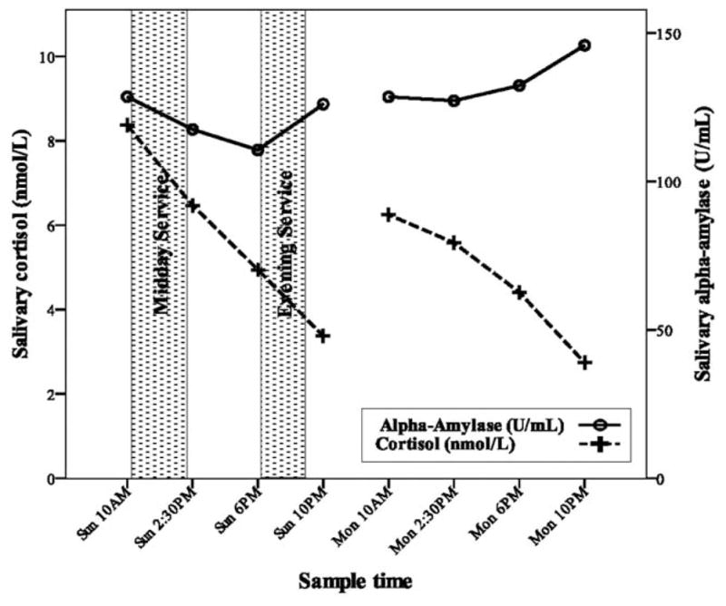 上图:2011年,纽约州立大学奥尔巴尼分校的研究者发现,在舌音祷告者的唾液中,周一的皮质醇含量比周日降低,但α-淀粉酶则升高。